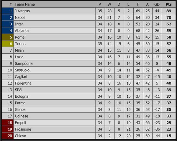 Kết quả bóng đá hôm nay, kết quả bóng đá, ket qua bong da, kết quả Juve vs Torino, video Juve vs Torino, Ngoại hạng Anh, bxh Ngoại hạng Anh, bxh Tây Ban Nha, bxh Ý