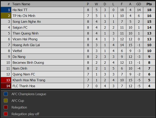 Kết quả bóng đá hôm nay, kết quả bóng đá, ket qua bong da, kqbd, HAGL vs Nam Đình, Bình Dương Hà Nội, bxh V League, Huddersfield vs MU, bxh Ngoại hạng Anh, bxh V League