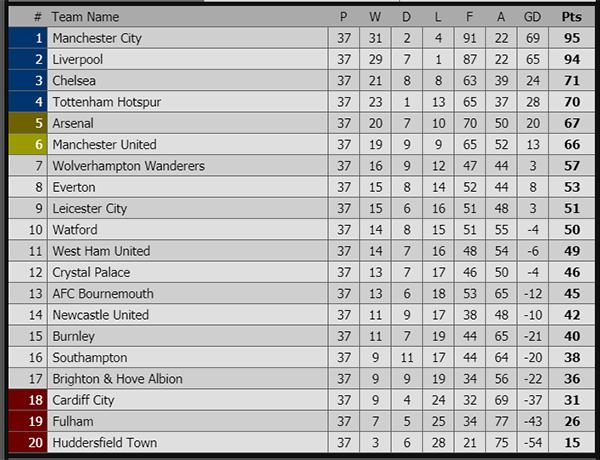 Kết quả Man City vs Leicester, kết quả bóng đá, ket qua bong da, kết quả Ngoại hạng Ạnh, Man City vs Leicester, video Man City vs Leicester, kqbd, bxh Ngoại hạng Anh