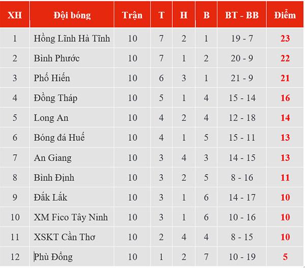 Kết quả bóng đá hôm nay, kết quả Buriram đấu với Rayong FC, kết quả Buriram vs Rayong, Buriram vs Rayong, kết quả bóng đá, ket qua bong da, kqbd, bxh Thai League