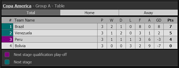 ket qua bong da, kết quả bóng đá, Peru vs Brazil, Brazil đấu với Peru, Bolivia vs Venezuela, Copa America 2019,kết quả bóng đá hôm nay, xem bóng đá, bxh Copa America