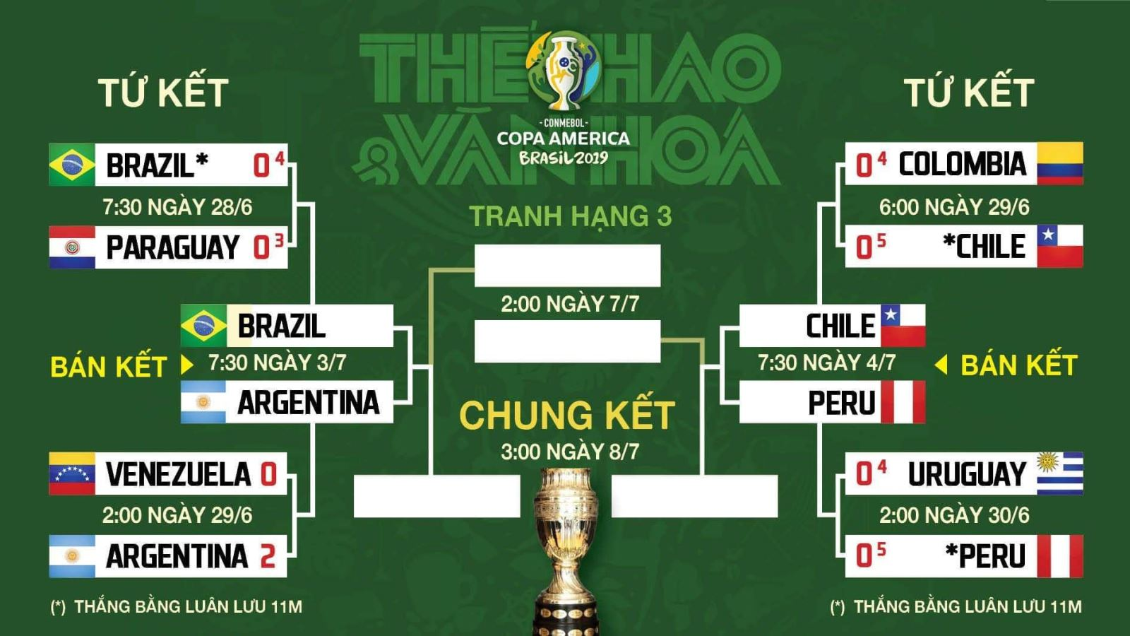 Kết quả Copa America 2019, Kết quả Copa America, Kết quả Copa America Nam Mỹ 2019, Kết quả bóng đá Copa America 2019, kết quả bóng đá Nam Mỹ, kết quả Copa