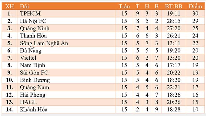 Lịch thi đấu V League: Trực tiếp bóng đá Việt Nam hôm nay. Trực tiếp V League. Trực tiếp bóng đá Hà Nội đấu với HAGL, SLNA vs Sài Gòn. Bảng xếp hạng V League 2019.
