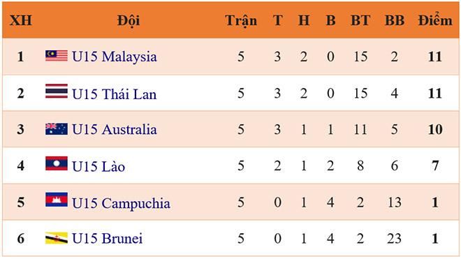 Lịch thi đấu bán kết U15 Đông Nam Á, trực tiếp bóng đá, truc tiep bong da, xem trực tiếp U15 Việt Nam vs U15 Malaysia, U15 Việt Nam vs U15 Malaysia, U15 Việt Nam, bóng đá, xếp hạng bảng B