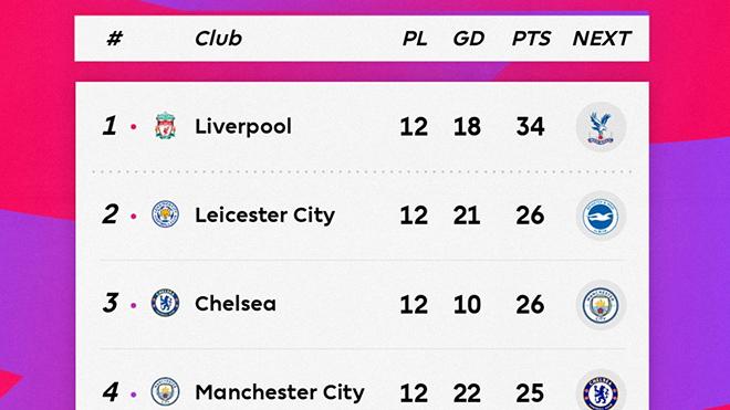 ket qua bong da, kết quả bóng đá, Liverpool vs Man City, Liverpool 3-1 Man City, BXH bóng đá Anh, cuộc đua vô địch Ngoại hạng Anh, Liverpool, Man City, Chelsea, Leicester