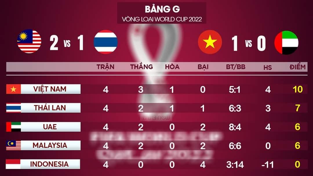 lịch thi đấu vòng loại World Cup 2022 bảng G, Việt Nam đấu với Thái Lan, trực tiếp bóng đá, bảng xếp hạng bảng G vòng loại World Cup 2022, Việt Nam vs Thái Lan, VTV6