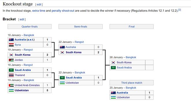 Xem kết quả tranh hạng ba U23 châu Á, U23 Uzbekistan vs Australia, lịch thi đấu U23 châu Á trên VTV, VTV6, ket qua bong da hom nay, ket qua bong da, kqbd, bong da, tỷ số