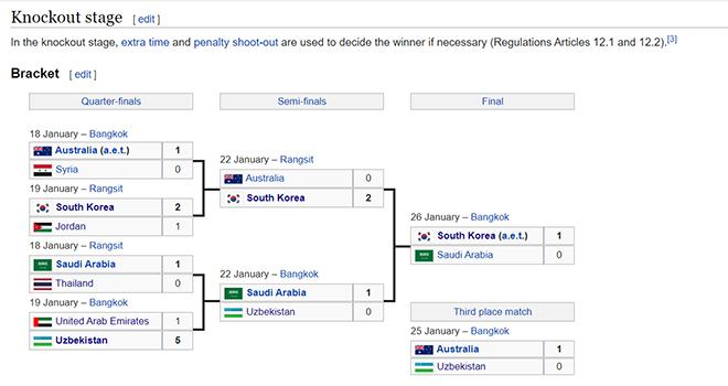 Phân nhánh U23 châu Á,Ket qua bong da, kết quả bóng đá, kết quả chung kết U23 châu Á, U23 Hàn Quốc vs Saudi Arabia, Tranmere vs MU, MU vs Tranmere, kết quả vòng 4 cúp FA, vòng 4 cúp FA, kqbd