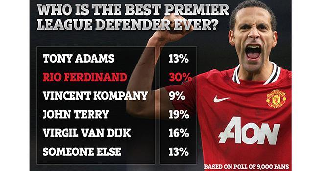 Bong da, Tin tuc bong da, Tin bóng đá, MU, Tin tức MU, Rio Ferdinand hay nhất, tin bóng đá MU, Rio Ferdinand là hậu vệ hay nhất Ngoại hạng Anh, Terry, Ngoại hạng Anh