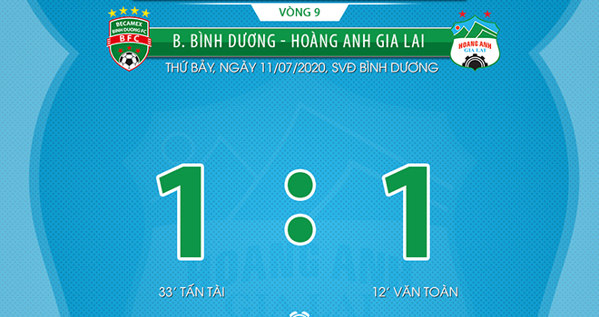 Ket qua bong da, Kết quả V League, Bình Dương vs HAGL, Bảng xếp hạng V League, kết quả Bình Dương vs HAGL, Bình Dương 1-1 HAGL, BXH V League, Văn Toàn, Xuân Trường, HAGL
