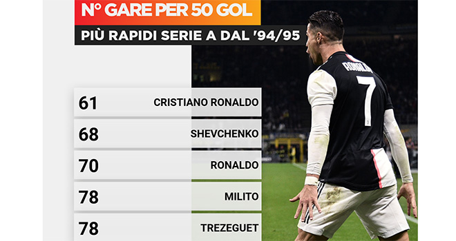 Ket qua bong da, Juventus vs Lazio, Kết quả Serie A, Bảng xếp hạng bóng đá Ý, Kết quả bóng đá, Juventus 2-1 Lazio, Video Juventus 2-1 Lazio, BXH Serie A, Ronaldo, Cú đúp