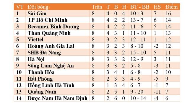 Lich thi dau bong da hom nay, Lịch thi đấu V League, Bình Dương vs HAGL, BĐTV, VTV6, VTC3, Bình Dương đấu với HAGL, Quảng Ninh vs TPHCM, truc tiep bong da, BXH V League