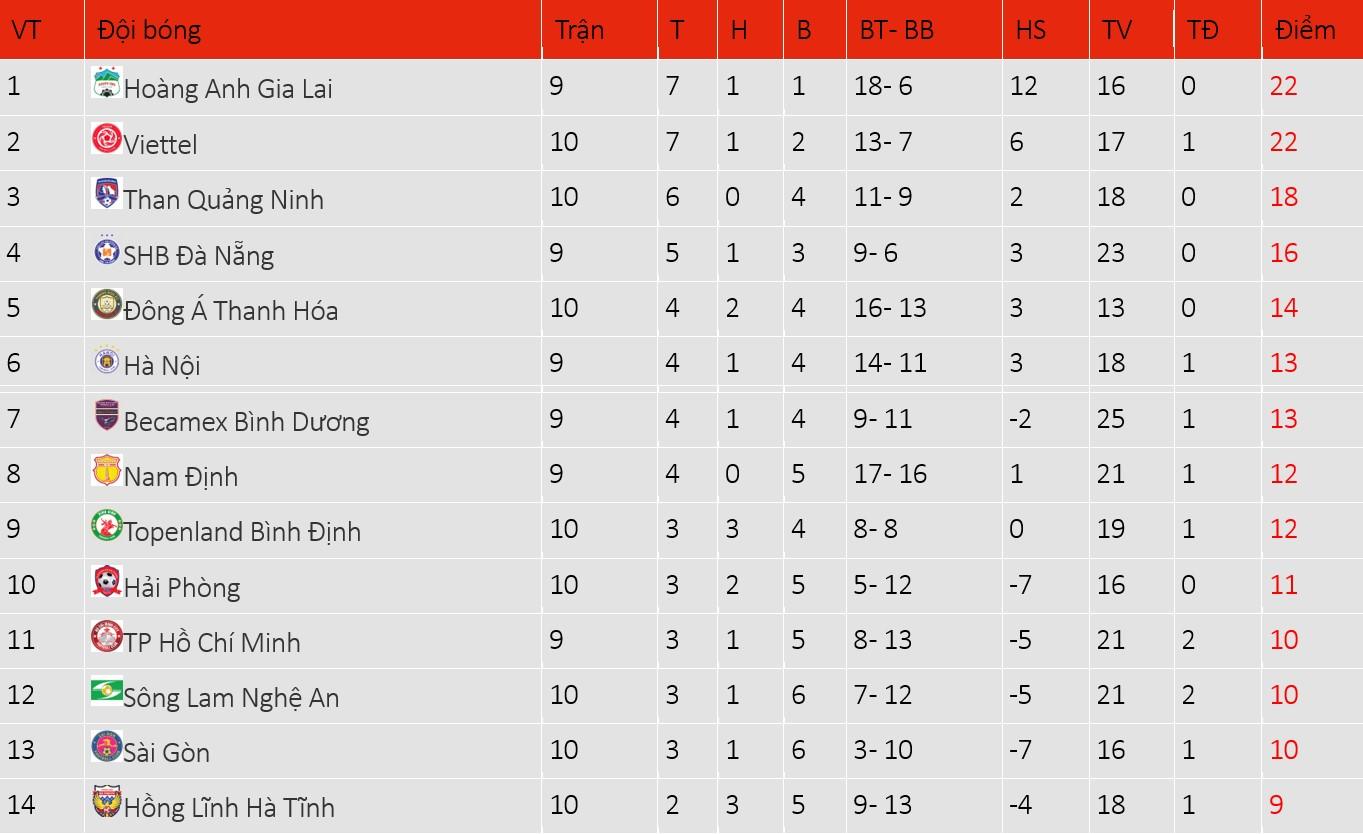 BXH V-League