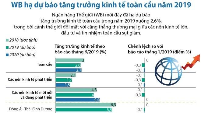 WB hạ dự báo tăng trưởng kinh tế toàn cầu năm 2019