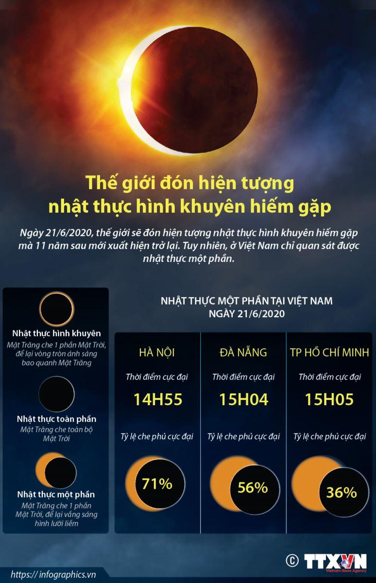 Nhật thực, xem nhật thực, nhật thực 21/6/2020, nhật thực hình khuyên, cách xem nhật thực, nhat thuc, Ring Of Fire, vòng khuyên lửa, nhật thực một phần