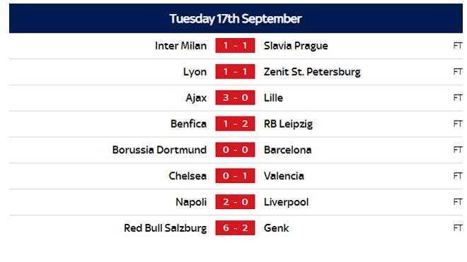 ket qua bong da, kết quả bóng đá, kết quả cúp C1, kết quả bóng đá C1, bong da, tin tuc bong da, Napoli 2-0 Liverpool, Dortmund 0-0 Barcelona, Klopp, Man City, Chelsea