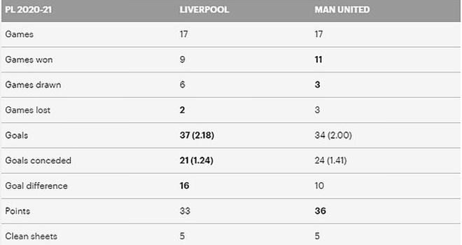 Truc tiep MU vs Liverpool, K+, K+PM, trực tiếp bóng đá Anh, Liverpool đấu với MU, trực tiếp MU vs Liverpool, lịch thi đấu bóng đá Anh, bảng xếp hạng ngoại hạng Anh