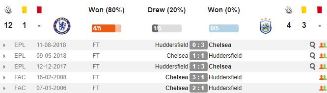 Xem trực tiếp Chelsea vs Huddersfield, trực tiếp Chelsea vs Huddersfield, Chelsea vs Huddersfield, Chelsea, Huddersfield, link xem trực tiếp Chelsea vs Huddersfield