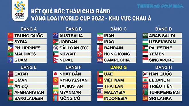 World Cup 2022, vòng loại World Cup 2022, WC 2022, vl WC 2022, vòng loại World Cup 2022 bảng G, vong loai World Cup 2022 bang G, bảng G WC 2022, vòng loại World Cup 2022 khu vực châu Á, World Cup 2022 châu Á